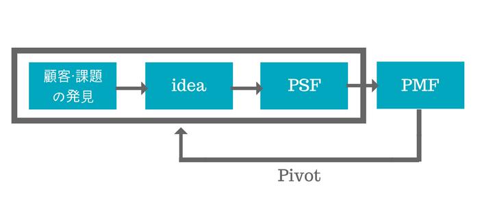 リーンスタートアップのプロセスのイメージ